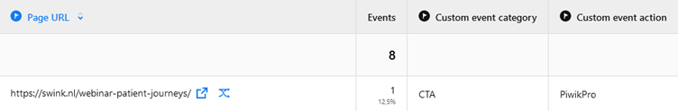 Resultaten van de URL https://swink.nl/webinar-patient-journeys. Events: 1. Custom event category: CTA. Custom event action: PiwikPro.